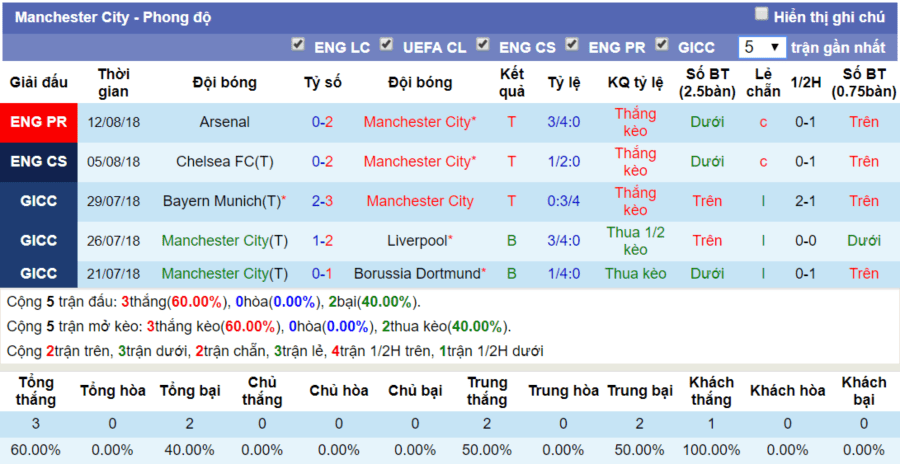 Thanh tich gan day cua Manchester City ngay 19-8-2018